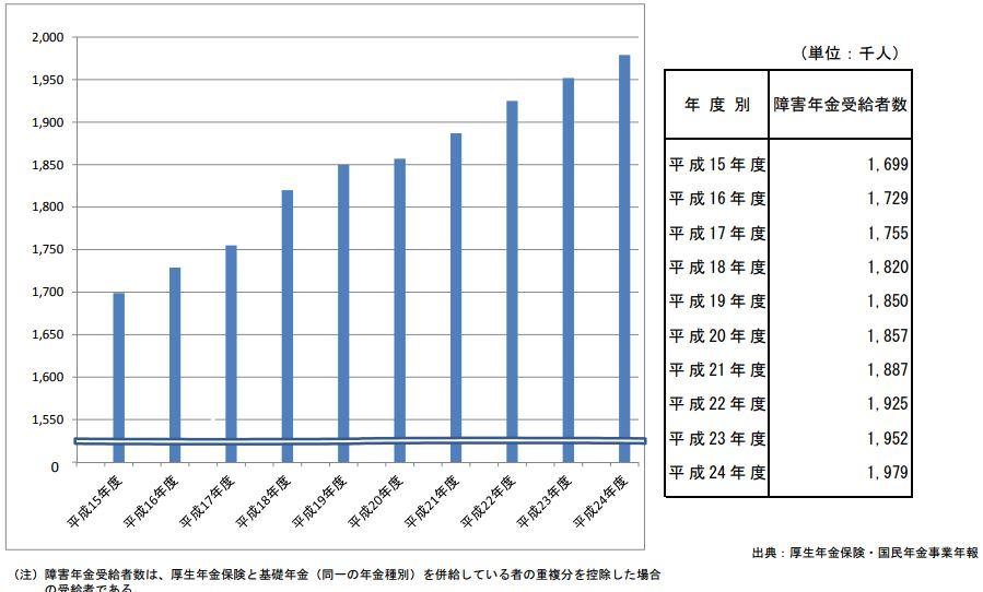 障害年金受給者数の推移